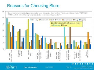 Reasons for Choosing a Store